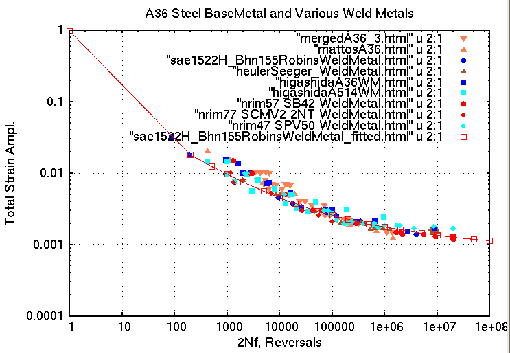 A Comparison of A36 Steel and Various Weld Metal Fatigue